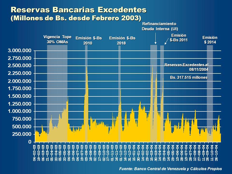 Reservas Bancarias Excedentes (Millones de Bs. desde Febrero 2003) Fuente: Banco Central de Venezuela y Cálculos Propios Refinanciamiento Deuda Intern