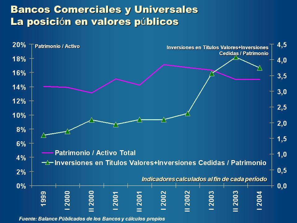 Patrimonio / Activo Inversiones en Títulos Valores+Inversiones Cedidas / Patrimonio Fuente: Balance Públicados de los Bancos y cálculos propios Indica
