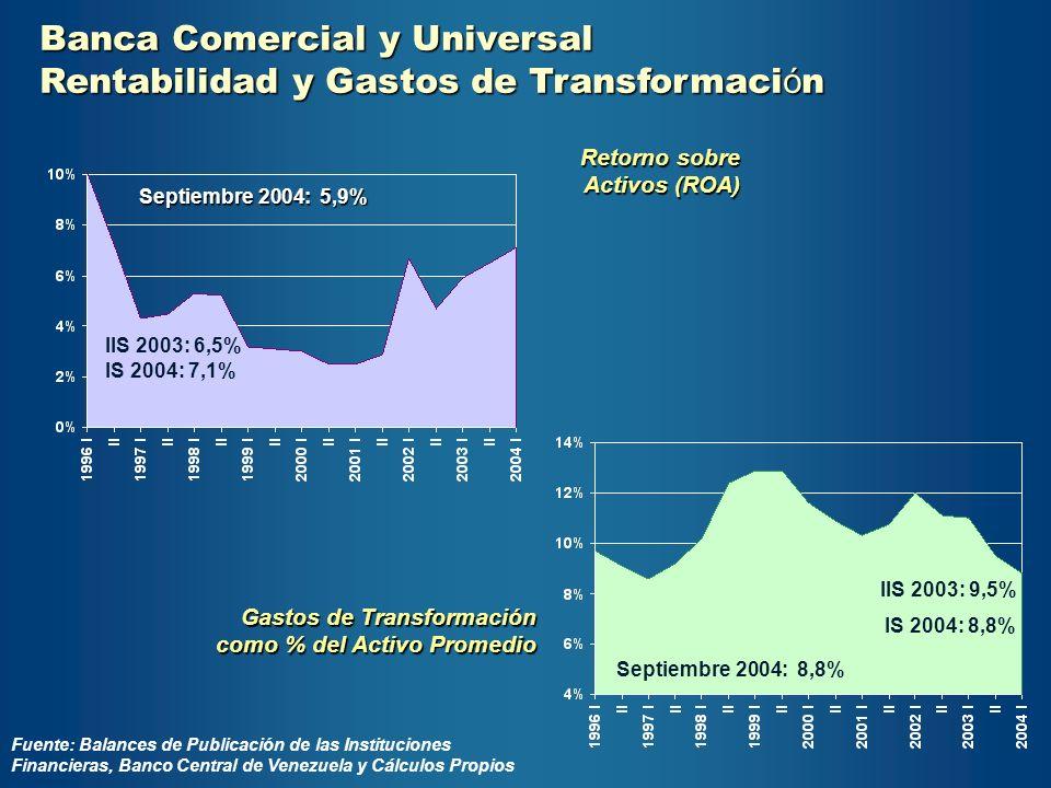 Banca Comercial y Universal Rentabilidad y Gastos de Transformaci ó n IS 2004: 8,8% IS 2004: 7,1% IIS 2003: 9,5% IIS 2003: 6,5% Retorno sobre Activos