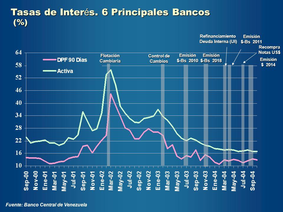 Tasas de Inter é s. 6 Principales Bancos (%) (%) Fuente: Banco Central de Venezuela Control de Cambios Flotación Cambiaria Refinanciamiento Deuda Inte