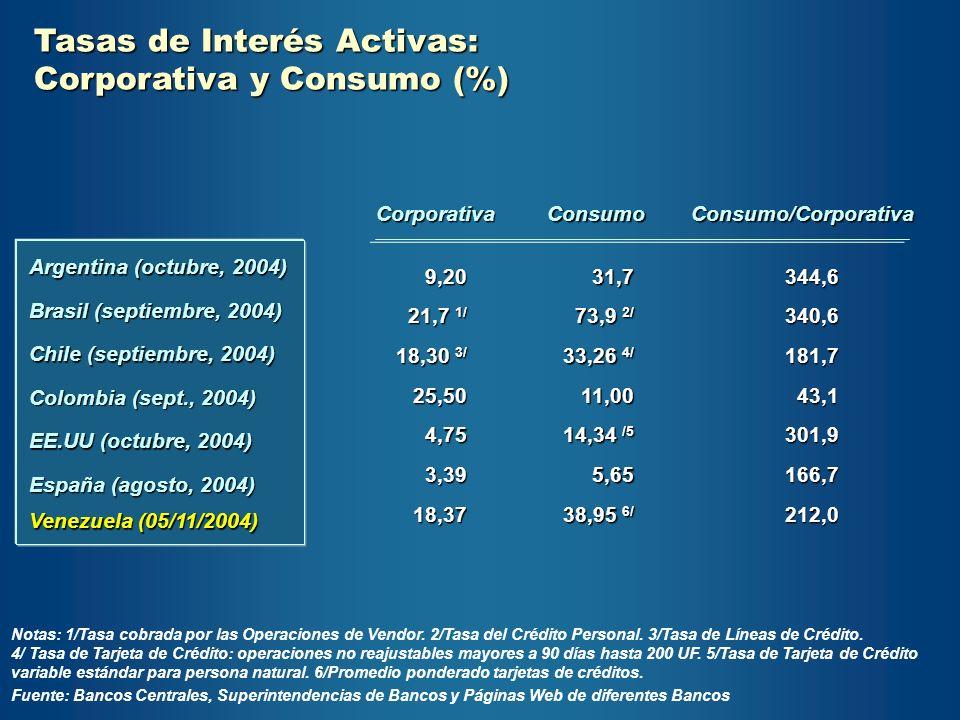 CorporativaConsumoConsumo/Corporativa Argentina (octubre, 2004) 9,20 21,7 1/ 18,30 3/ 25,504,753,3918,37 Brasil (septiembre, 2004) Chile (septiembre,