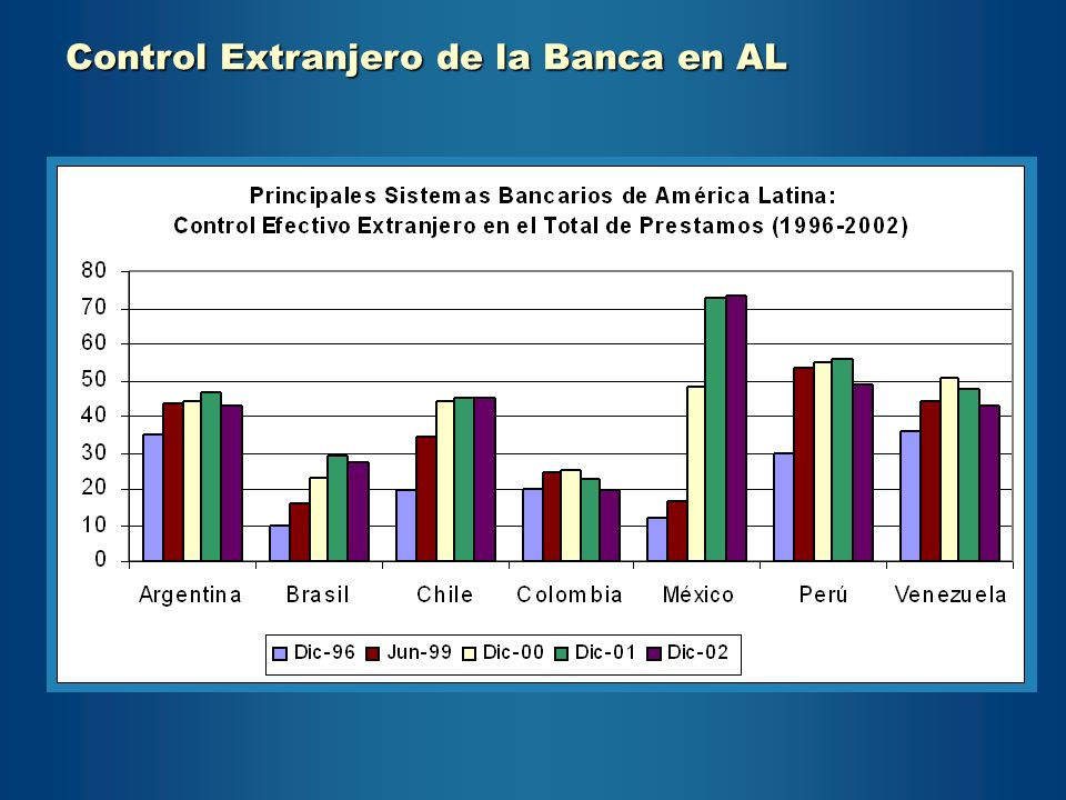 Control Extranjero de la Banca en AL