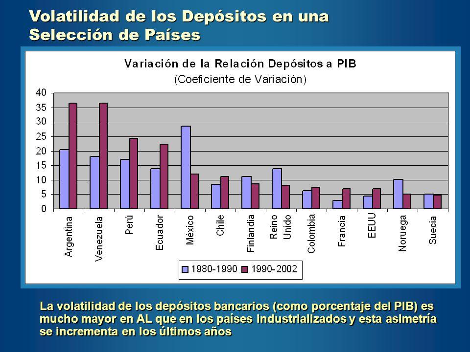 Volatilidad de los Depósitos en una Selección de Países La volatilidad de los depósitos bancarios (como porcentaje del PIB) es mucho mayor en AL que e