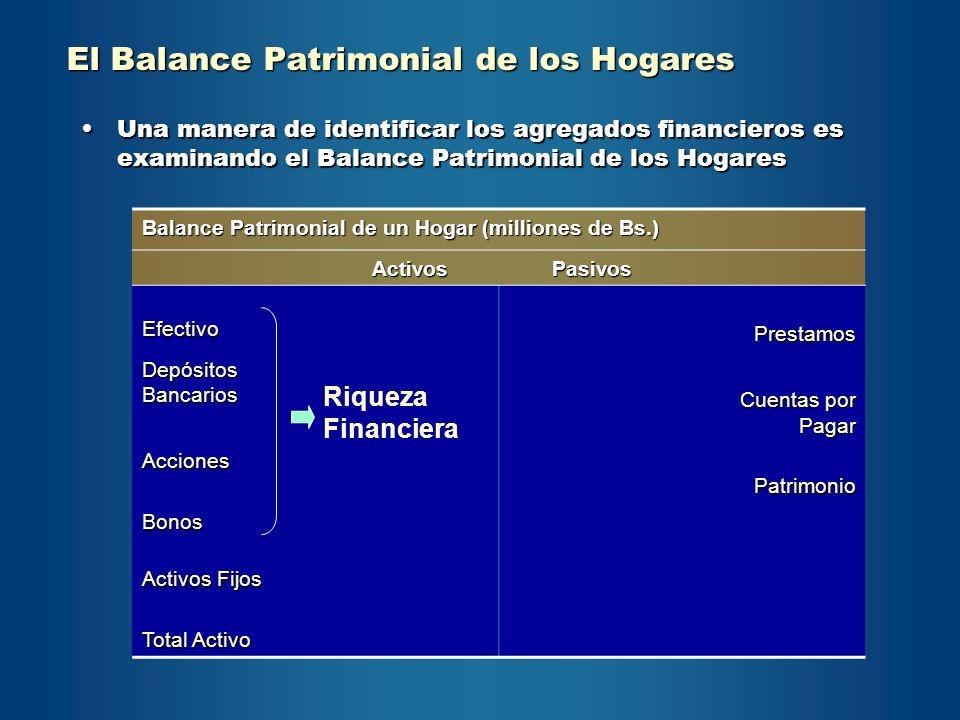 El Balance Patrimonial de los Hogares Una manera de identificar los agregados financieros es examinando el Balance Patrimonial de los HogaresUna maner
