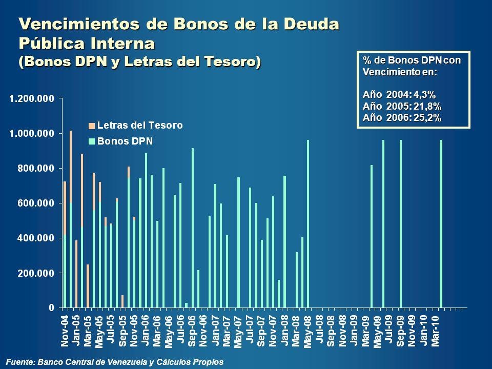 Vencimientos de Bonos de la Deuda Pública Interna (Bonos DPN y Letras del Tesoro) Fuente: Banco Central de Venezuela y Cálculos Propios % de Bonos DPN