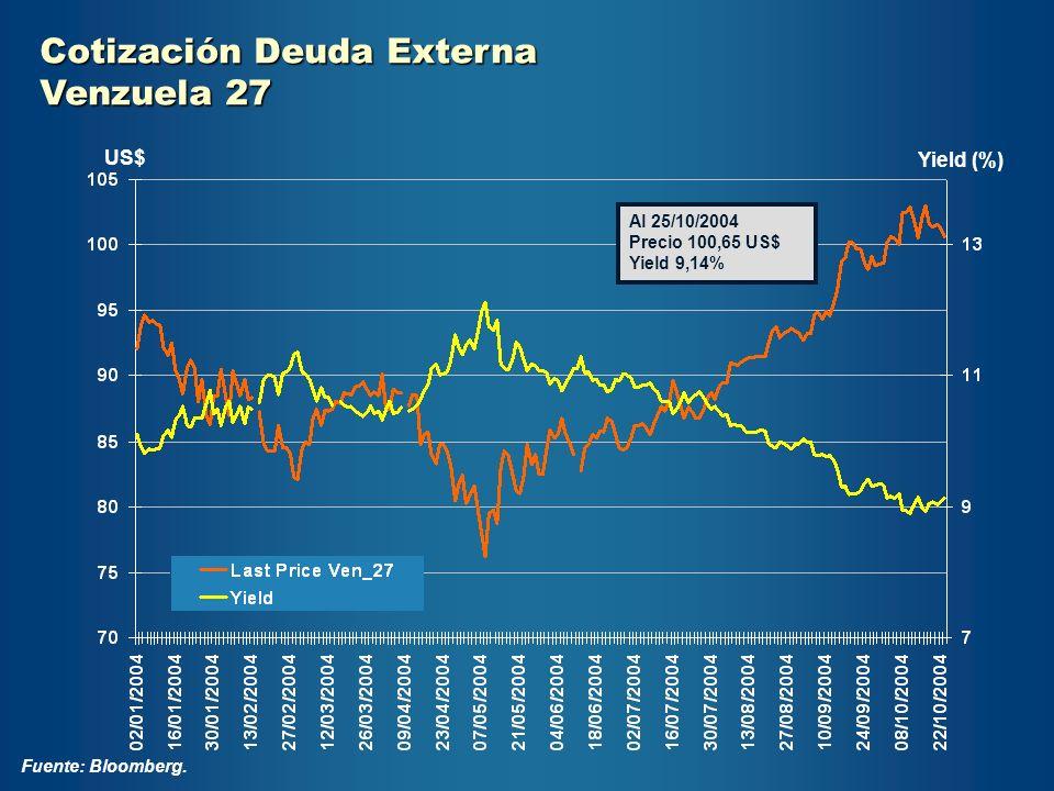 Cotización Deuda Externa Venzuela 27 Fuente: Bloomberg. Yield (%) Al 25/10/2004 Precio 100,65 US$ Yield 9,14% US$