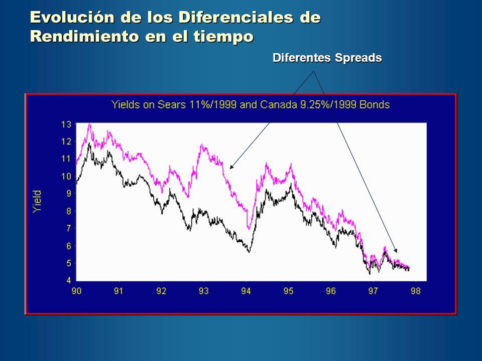 Source: Scotia McLeod Capital Markets Evolución de los Diferenciales de Rendimiento en el tiempo Diferentes Spreads