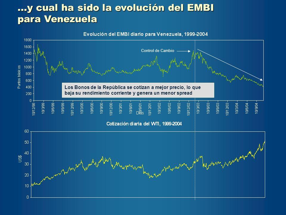 …y cual ha sido la evolución del EMBI para Venezuela Control de Cambio Los Bonos de la República se cotizan a mejor precio, lo que baja su rendimiento