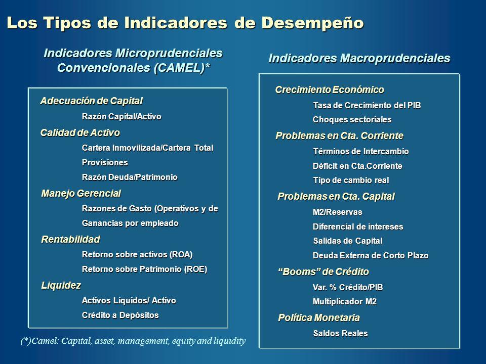 Indicadores Microprudenciales Convencionales (CAMEL)* Adecuación de Capital Adecuación de Capital Razón Capital/Activo Calidad de Activo Calidad de Ac