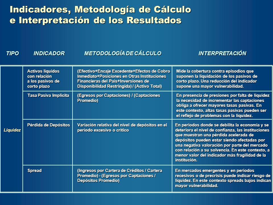 Indicadores, Metodología de Cálculo e Interpretación de los Resultados TIPO Liquidez INDICADOR Activos líquidos con relación a los pasivos de corto pl