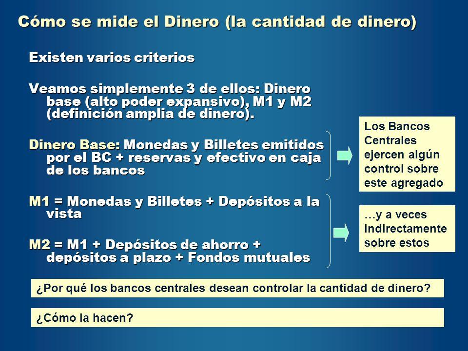 Liquidez Monetaria (M2) y Base Monetaria (BM) Millardos de Bs.