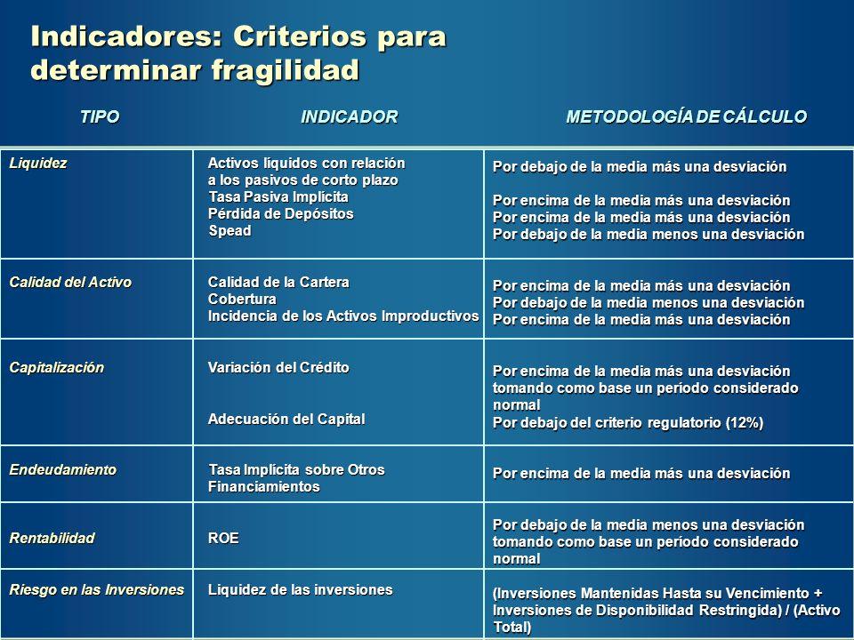 Indicadores: Criterios para determinar fragilidad Liquidez Calidad del Activo CapitalizaciónEndeudamientoRentabilidad Riesgo en las Inversiones Activo