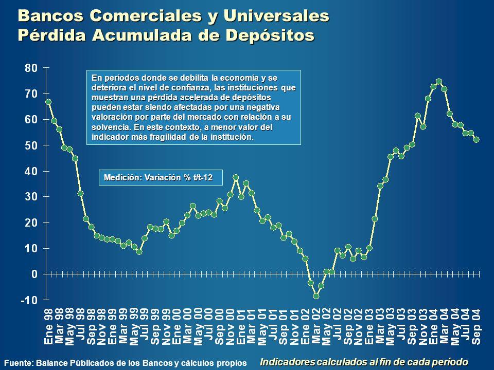 Bancos Comerciales y Universales Pérdida Acumulada de Depósitos Fuente: Balance Públicados de los Bancos y cálculos propios Indicadores calculados al