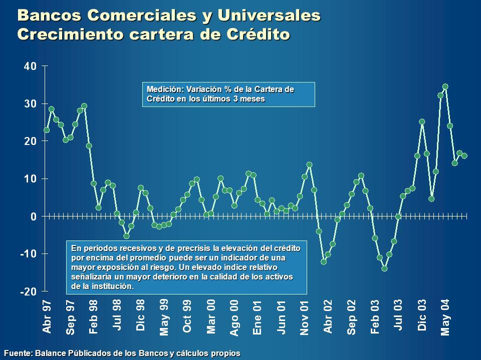 Bancos Comerciales y Universales Crecimiento cartera de Crédito Fuente: Balance Públicados de los Bancos y cálculos propios En periodos recesivos y de