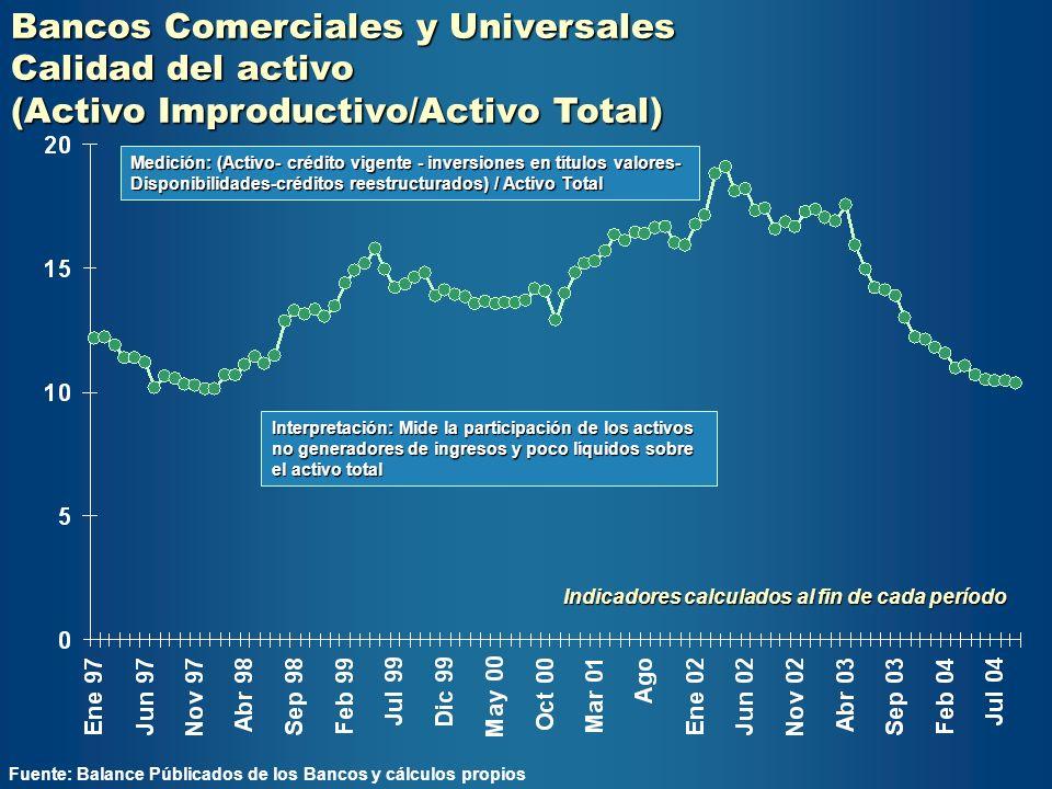 Bancos Comerciales y Universales Calidad del activo (Activo Improductivo/Activo Total) Fuente: Balance Públicados de los Bancos y cálculos propios Ind