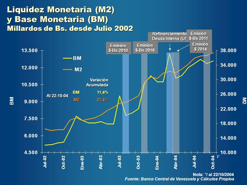 Liquidez Monetaria (M2) y Base Monetaria (BM) Millardos de Bs. desde Julio 2002 21,4%M2 11,4%BM Variación Acumulada Al 22-10-04 Fuente: Banco Central
