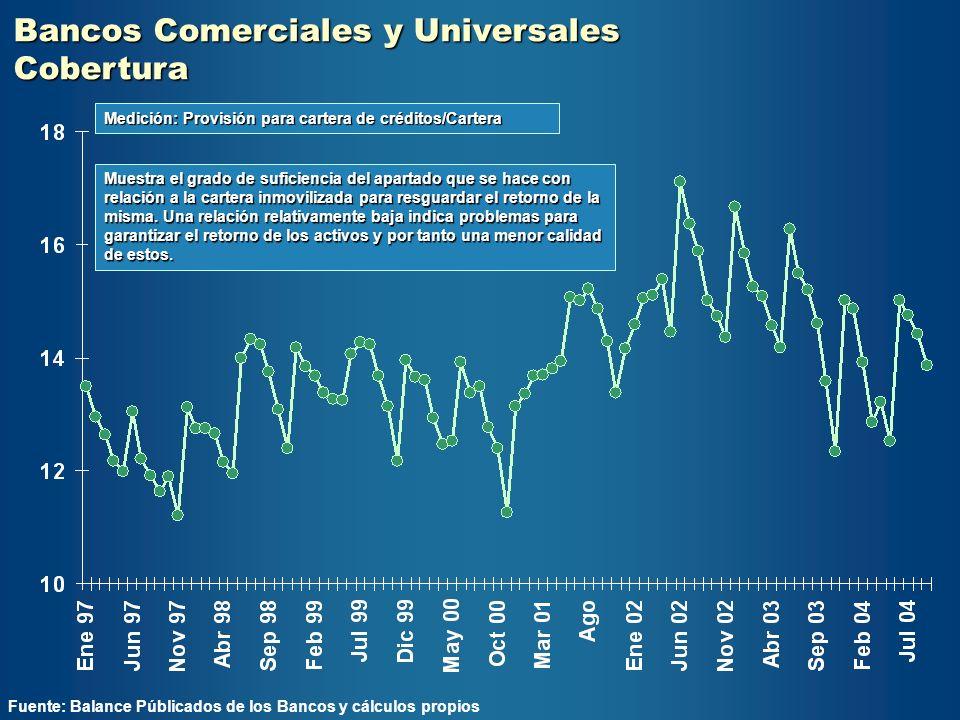 Bancos Comerciales y Universales Cobertura Fuente: Balance Públicados de los Bancos y cálculos propios Muestra el grado de suficiencia del apartado qu
