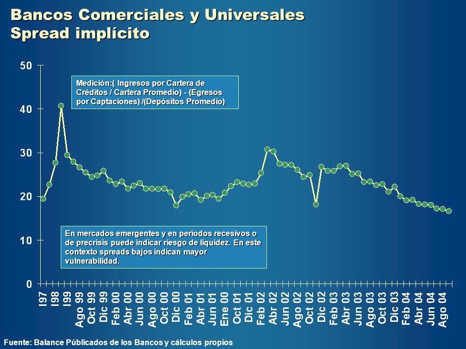 Bancos Comerciales y Universales Spread implícito Fuente: Balance Públicados de los Bancos y cálculos propios En mercados emergentes y en períodos rec