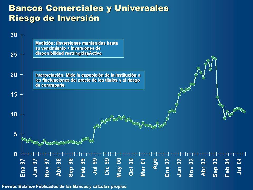 Bancos Comerciales y Universales Riesgo de Inversión Fuente: Balance Públicados de los Bancos y cálculos propios Interpretación: Mide la exposición de