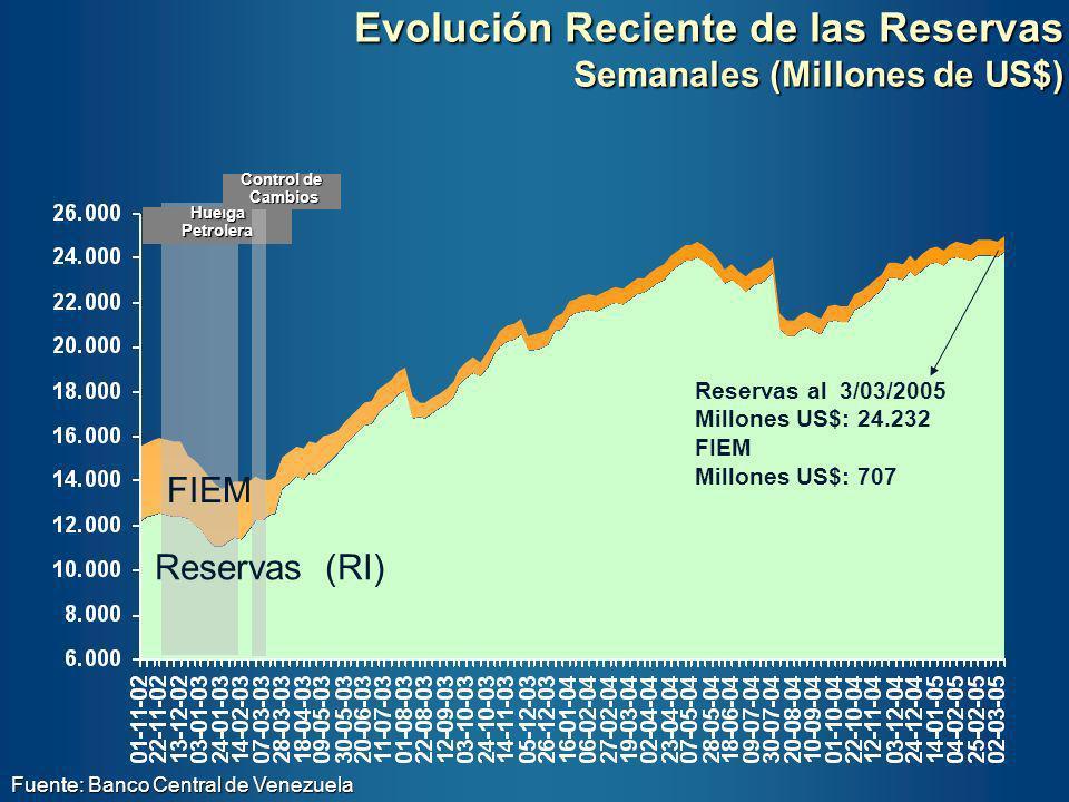 Resumen de los Resultados (millones de US$) Rerservas Internacionales Totales Promedio Reportadas por BCV Reservas Óptimas - Metodología de Heller Reservas Óptimas - Modelo Estático Reservas Modelo Dinámico Al Primer Trimestre de 2004 22.03719.99819.65021.272 Nivel por Encima del Óptimo 2.0392.387765 En el más extremo de los casos estimados, la tenencia de reservas en exceso no era mayor de 2.387 millones de US$ y nuestro rango está en 1.274 millones de US$ (en contraste con los 10.747 millones de US$ del BCV) La acumulación de reservas excedentes es explicable.