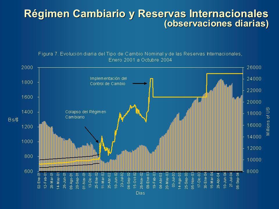 Reservas Internacionales MM de US$ Fuente: Fondo Monetario Internacional China Países Asiáticos y Venezuela Contra el conjunto de países de Asia, Venezuela aparece con niveles muy bajos de reservas (la acumulación de los asiaticos se acelera a finales de los 90s).