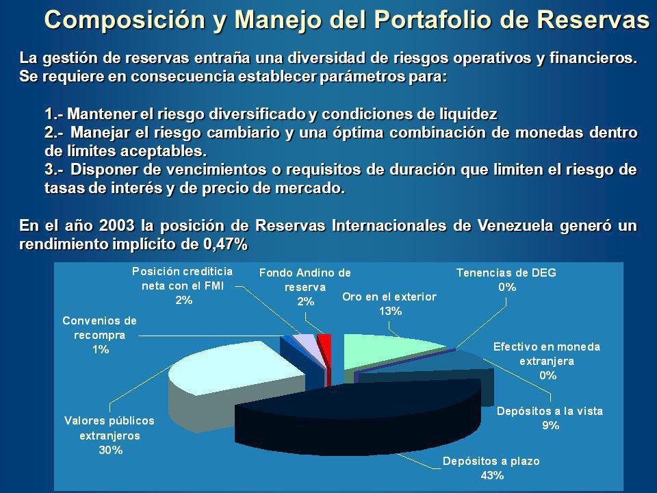 Reservas Internacionales MM de US$ Fuente: Fondo Monetario Internacional Seguimos un patrón muy parecido al de los países petroleros