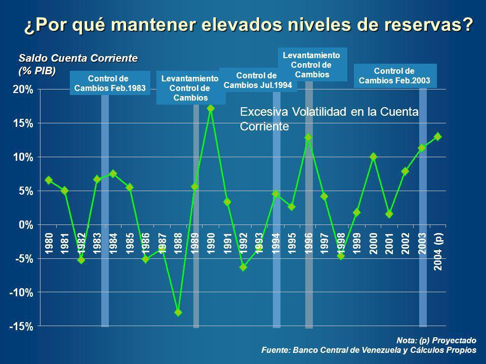 Reservas Internacionales MM de US$ Fuente: Fondo Monetario Internacional Parece ocurrir lo mismo con países de AL, pero México es un caso especial (desde la crisis del 94)