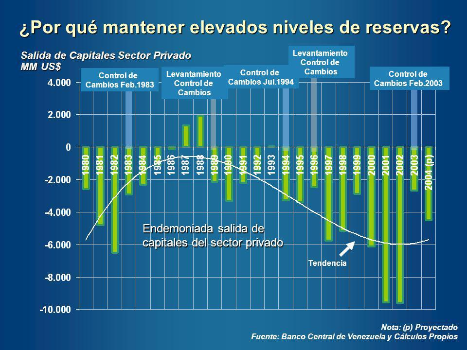 Reservas Internacionales y Precio Petrolero Venezolano ( data anual 1979-2003 ) Fuente: Banco Central de Venezuela US$/b MM de US$ (a)Tendencia al alza y hay cierta correlación entre el precio del petróleo y el nivel efectivo de reservas (b)Cambios de giro muy relacionados con los acontecimientos petroleros y cambios en el régimen cambiario