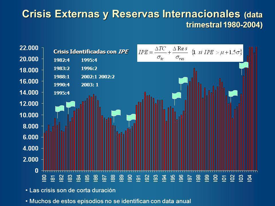RI : Promedio trimestral de las Reservas Internacionales Totales reportadas por el Banco Central de Venezuela VOLEX : Volatilidad de los ingresos por exportaciones, calculada como el cuadrado de la desviación entre el valor estimado de la regresión de las exportaciones nominales trimestrales contra su tendencia y las exportaciones efectivas.