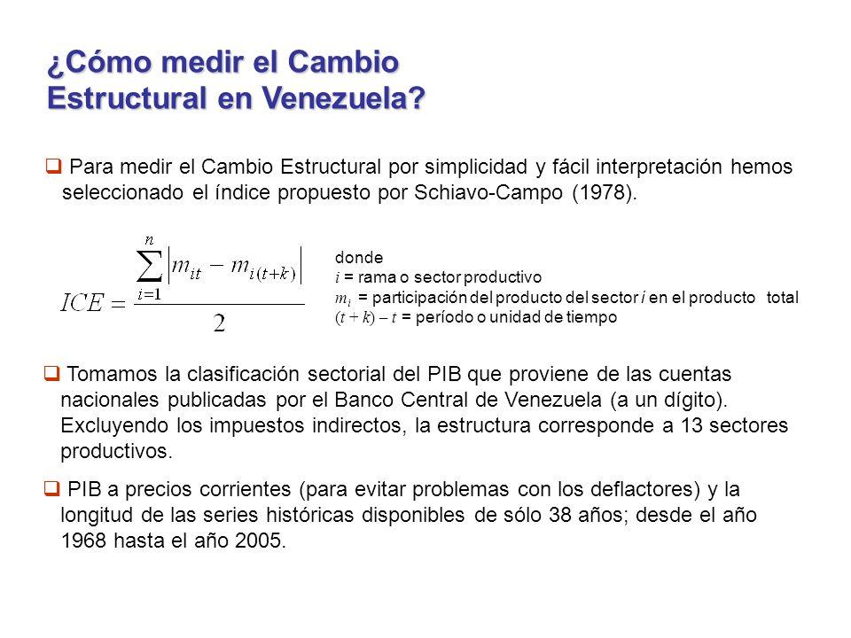 ¿Cómo medir el Cambio Estructural en Venezuela.