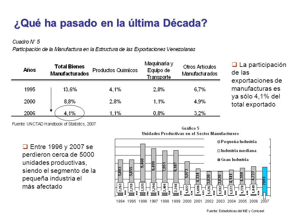 La participación de las exportaciones de manufacturas es ya sólo 4,1% del total exportado Entre 1996 y 2007 se perdieron cerca de 5000 unidades productivas, siendo el segmento de la pequeña industria el más afectado ¿Qué ha pasado en la última Década