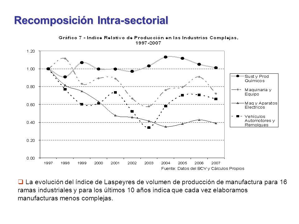 Recomposición Intra-sectorial La evolución del índice de Laspeyres de volumen de producción de manufactura para 16 ramas industriales y para los últimos 10 años indica que cada vez elaboramos manufacturas menos complejas.