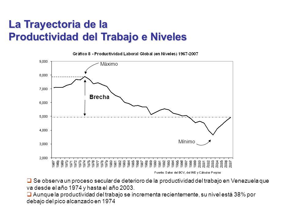 La Trayectoria de la Productividad del Trabajo e Niveles Se observa un proceso secular de deterioro de la productividad del trabajo en Venezuela que va desde el año 1974 y hasta el año 2003.