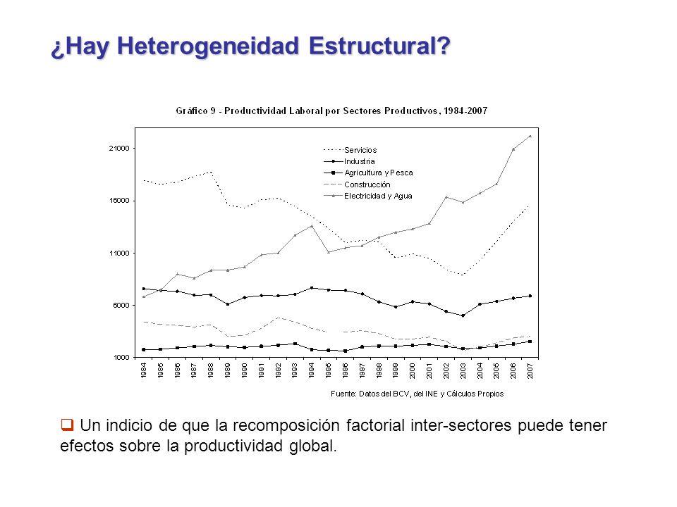 ¿Hay Heterogeneidad Estructural.