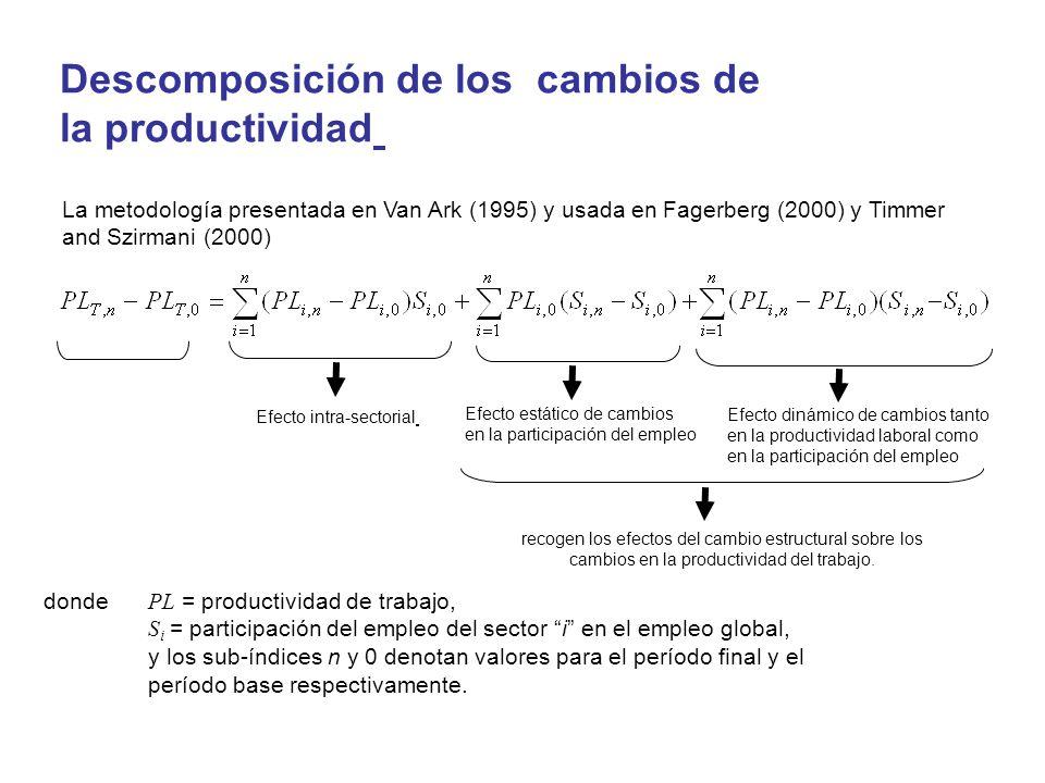 Descomposición de los cambios de la productividad donde PL = productividad de trabajo, S i = participación del empleo del sector i en el empleo global, y los sub-índices n y 0 denotan valores para el período final y el período base respectivamente.