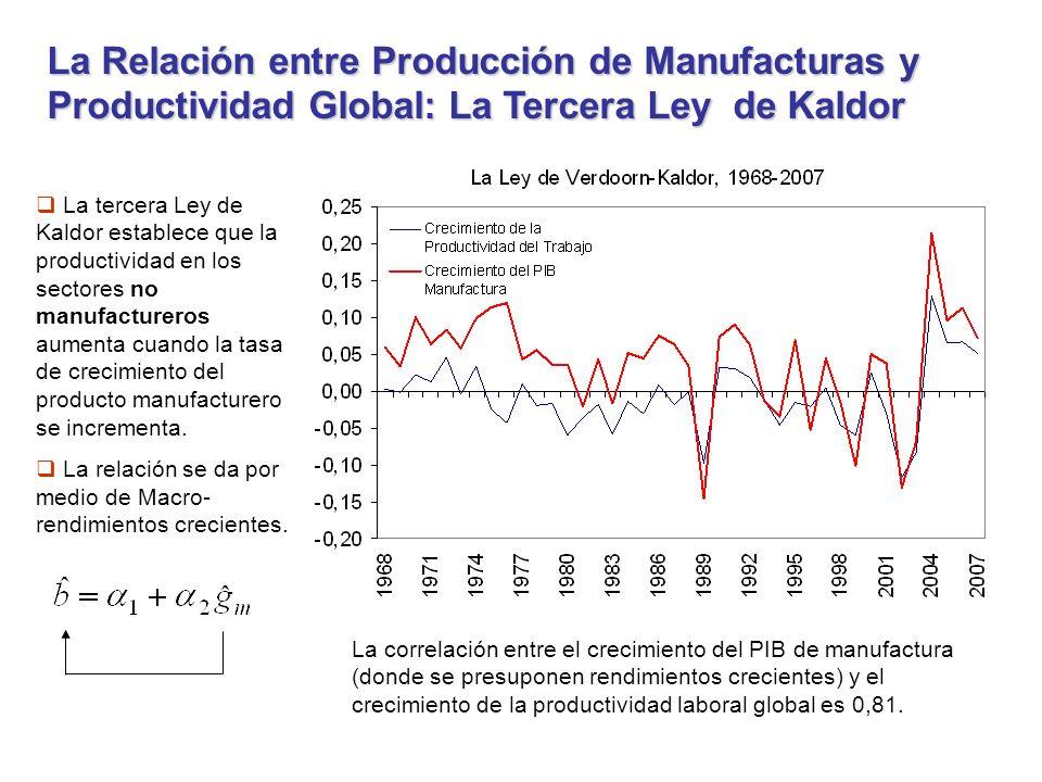 La Relación entre Producción de Manufacturas y Productividad Global: La Tercera Ley de Kaldor La tercera Ley de Kaldor establece que la productividad en los sectores no manufactureros aumenta cuando la tasa de crecimiento del producto manufacturero se incrementa.