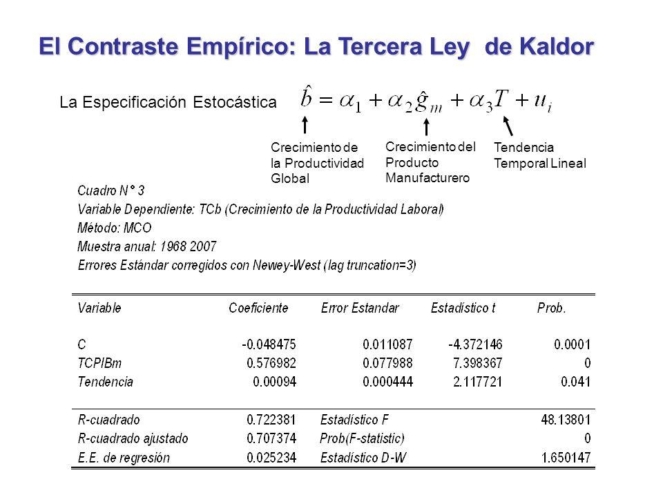 La Especificación Estocástica El Contraste Empírico: La Tercera Ley de Kaldor Crecimiento del Producto Manufacturero Crecimiento de la Productividad Global Tendencia Temporal Lineal