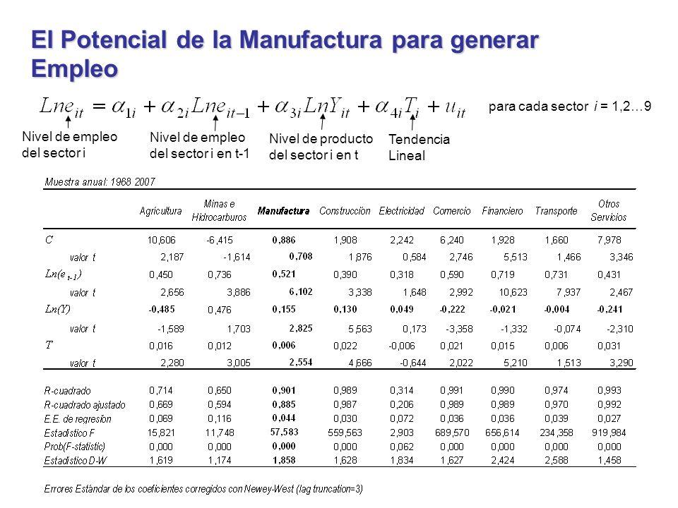 El Potencial de la Manufactura para generar Empleo para cada sector i = 1,2…9 Nivel de empleo del sector i Nivel de empleo del sector i en t-1 Nivel de producto del sector i en t Tendencia Lineal