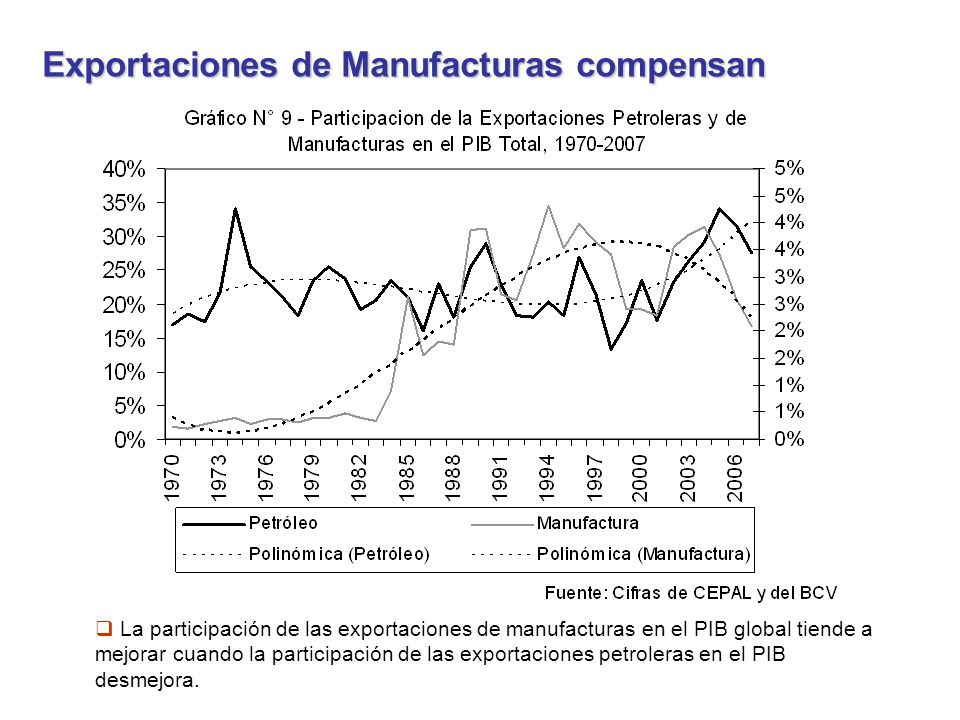 La participación de las exportaciones de manufacturas en el PIB global tiende a mejorar cuando la participación de las exportaciones petroleras en el PIB desmejora.