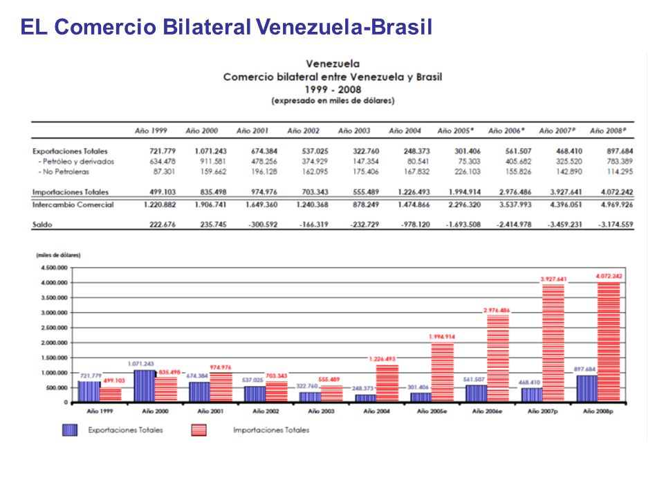 EL Comercio Bilateral Venezuela-Brasil