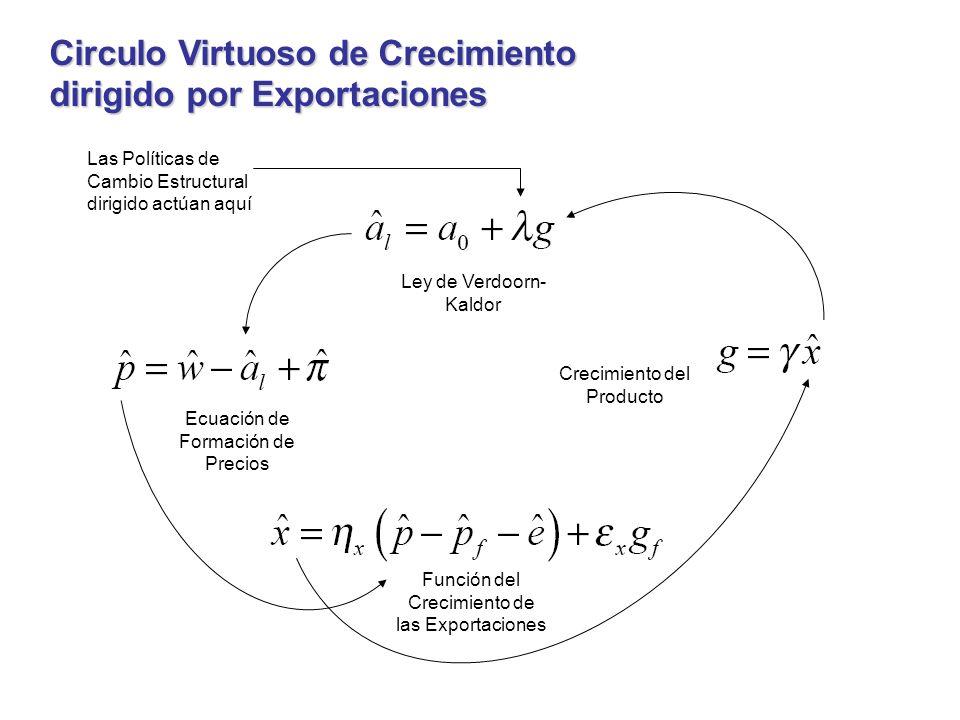 Circulo Virtuoso de Crecimiento dirigido por Exportaciones Ley de Verdoorn- Kaldor Ecuación de Formación de Precios Función del Crecimiento de las Exportaciones Crecimiento del Producto Las Políticas de Cambio Estructural dirigido actúan aquí