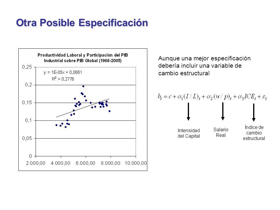 Aunque una mejor especificación debería incluir una variable de cambio estructural Índice de cambio estructural Salario Real Intensidad del Capital Otra Posible Especificación