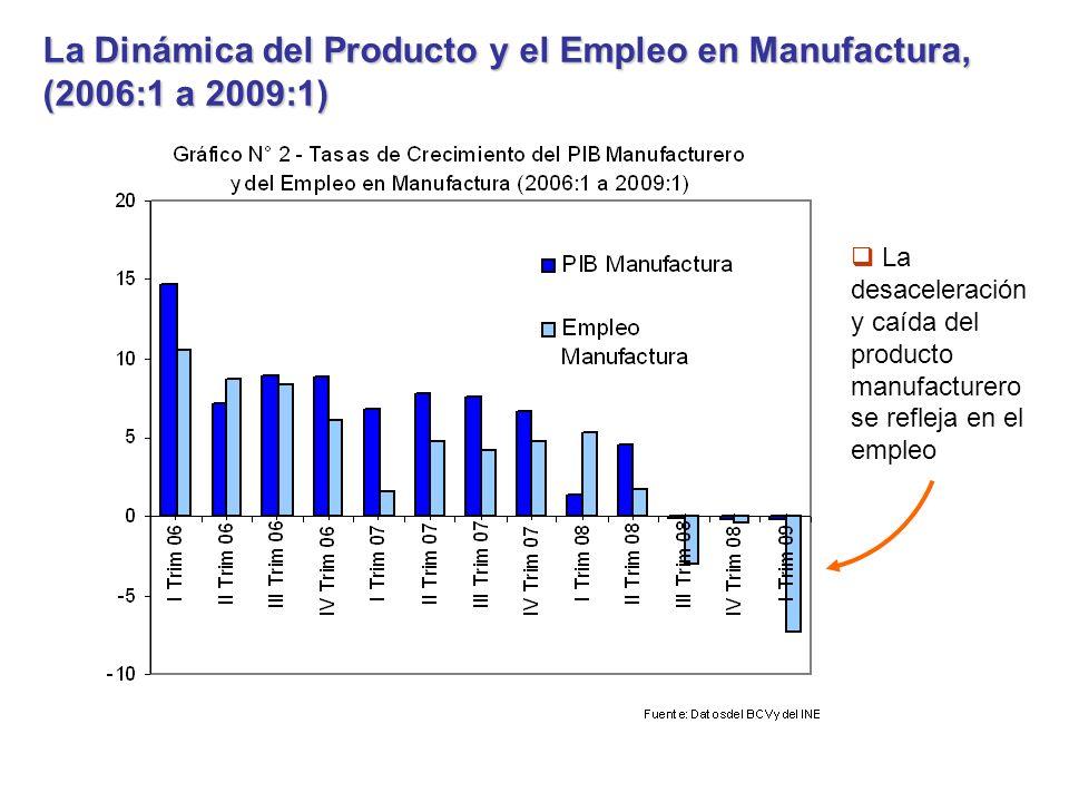La Dinámica del Producto y el Empleo en Manufactura, (2006:1 a 2009:1) La desaceleración y caída del producto manufacturero se refleja en el empleo