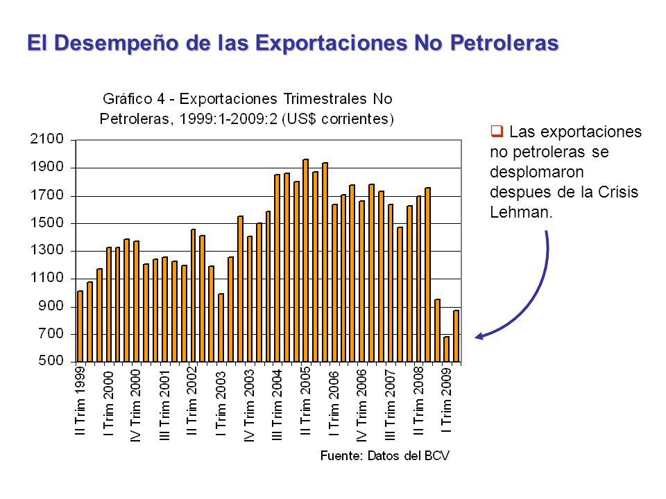 El Desempeño de las Exportaciones No Petroleras Las exportaciones no petroleras se desplomaron despues de la Crisis Lehman.