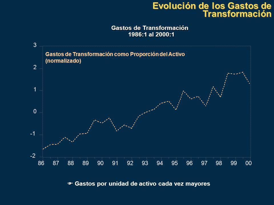Evolución de los Gastos de Transformación Gastos de Transformación 1986:1 al 2000:1 -2 0 1 2 3 868788899091929394959697989900 Gastos de Transformación como Proporción del Activo (normalizado) Gastos por unidad de activo cada vez mayores