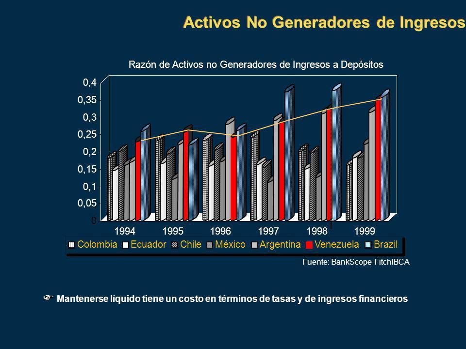 0 0,05 0,1 0,15 0,2 0,25 0,3 0,35 0,4 199919981997199619951994 Fuente: BankScope-FitchIBCA Razón de Activos no Generadores de Ingresos a Depósitos ColombiaEcuadorChileMéxicoArgentinaVenezuelaBrazil Activos No Generadores de Ingresos Mantenerse líquido tiene un costo en términos de tasas y de ingresos financieros