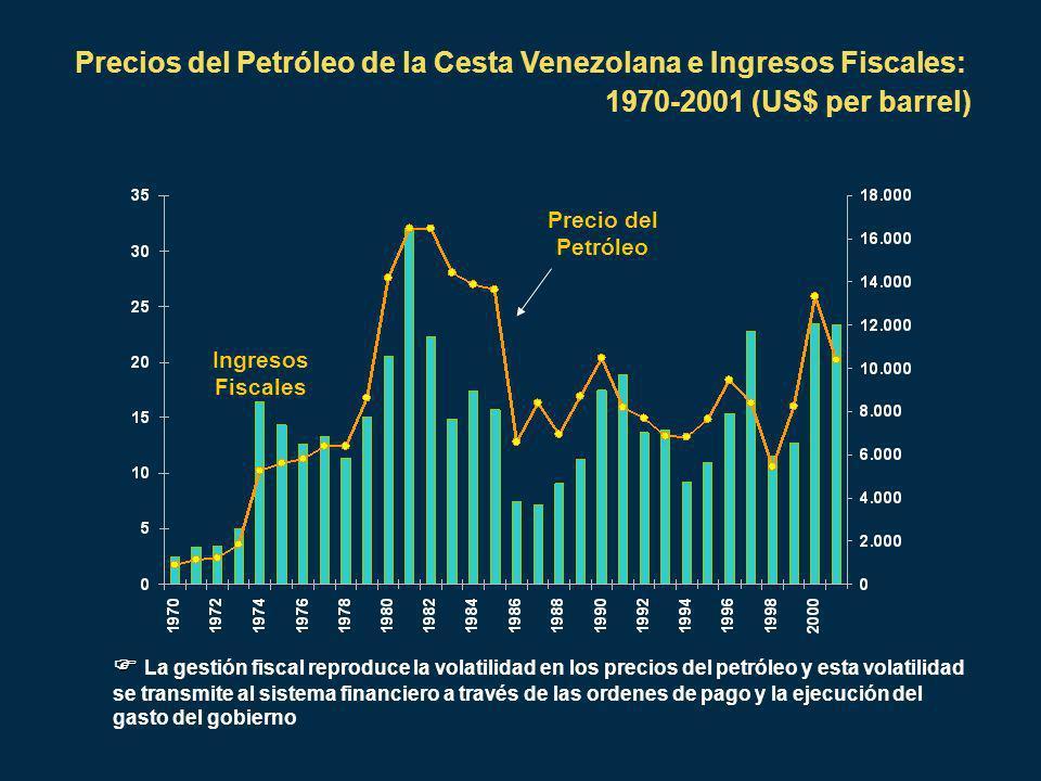 Precio del Petróleo Ingresos Fiscales Precios del Petróleo de la Cesta Venezolana e Ingresos Fiscales: 1970-2001 (US$ per barrel) La gestión fiscal reproduce la volatilidad en los precios del petróleo y esta volatilidad se transmite al sistema financiero a través de las ordenes de pago y la ejecución del gasto del gobierno