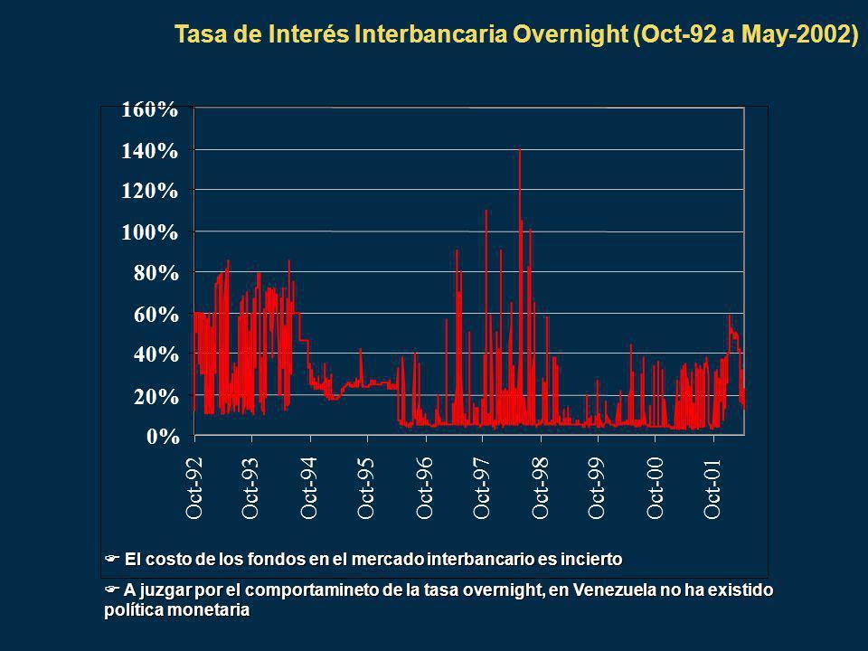 0% 20% 40% 60% 80% 100% 120% 140% 160% Oct-92Oct-93Oct-94Oct-95Oct-96Oct-97Oct-98Oct-99Oct-00Oct-01 Tasa de Interés Interbancaria Overnight (Oct-92 a May-2002) El costo de los fondos en el mercado interbancario es incierto El costo de los fondos en el mercado interbancario es incierto A juzgar por el comportamineto de la tasa overnight, en Venezuela no ha existido política monetaria A juzgar por el comportamineto de la tasa overnight, en Venezuela no ha existido política monetaria