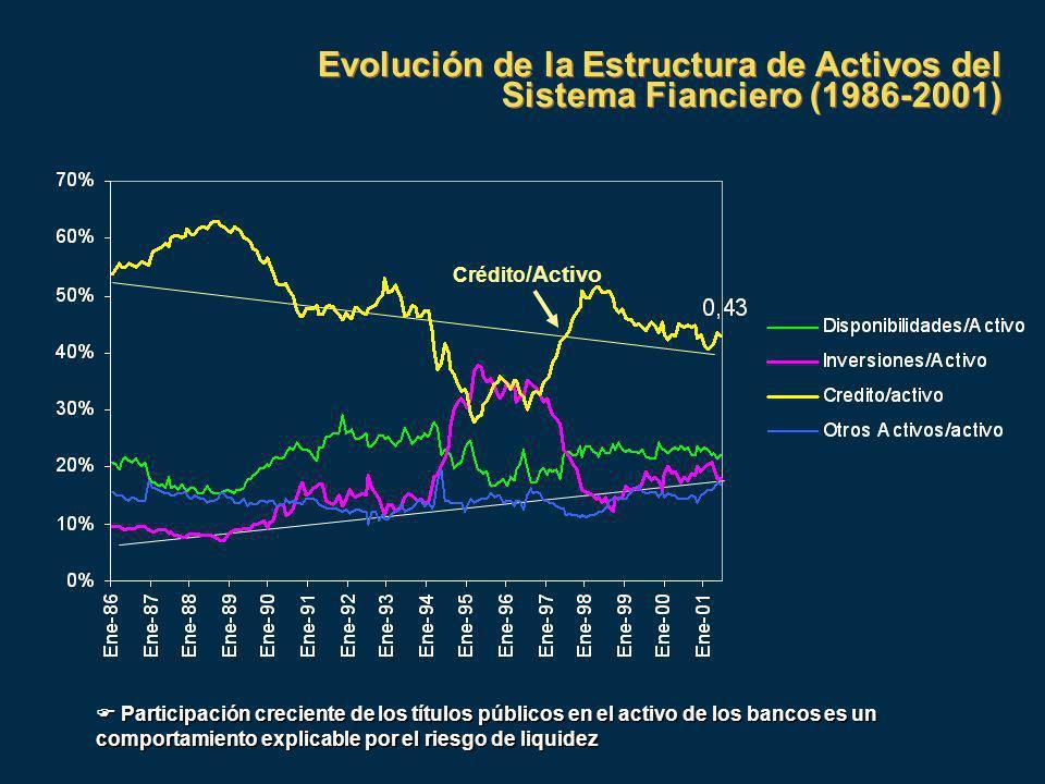 Evolución de la Estructura de Activos del Sistema Fianciero (1986-2001) Crédito /Activo Participación creciente de los títulos públicos en el activo de los bancos es un comportamiento explicable por el riesgo de liquidez Participación creciente de los títulos públicos en el activo de los bancos es un comportamiento explicable por el riesgo de liquidez