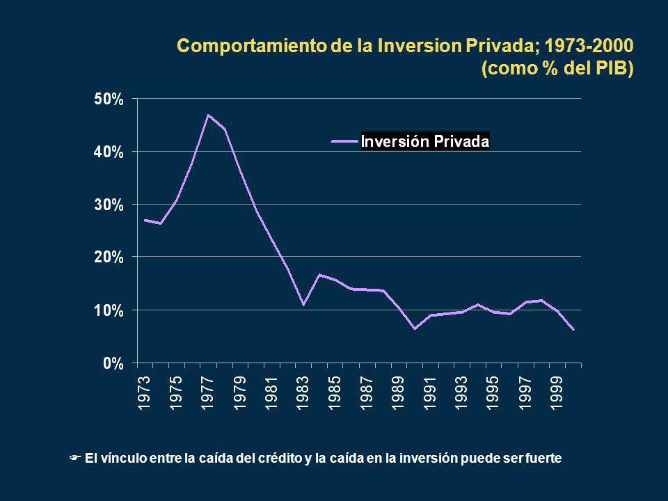 Comportamiento de la Inversion Privada; 1973-2000 (como % del PIB) El vínculo entre la caída del crédito y la caída en la inversión puede ser fuerte